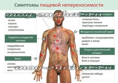 Как выявить аллергию на глютен