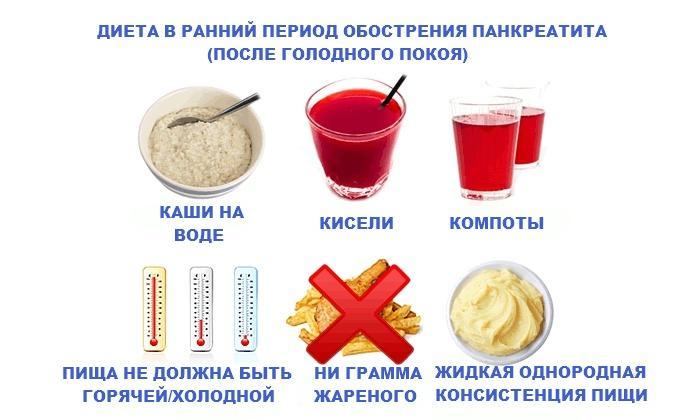 Какая Диета После Острого Панкреатита. Какая диета должна соблюдать при остром панкреатите поджелудочной железы, меню и список продуктов