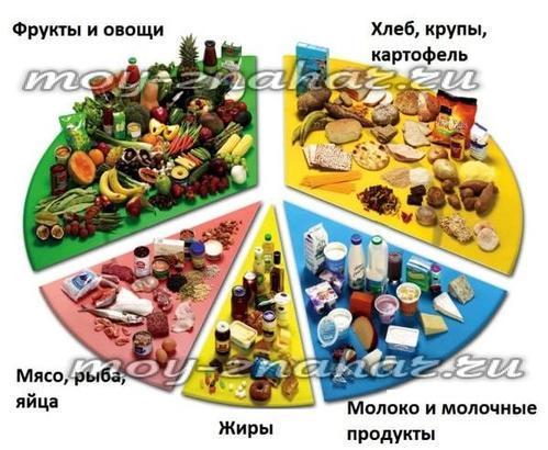 Какие продукты можно кушать при сахарном диабете таблица
